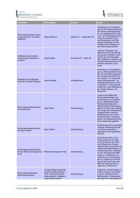 Forschungsbericht 2009 - EBZ Business School