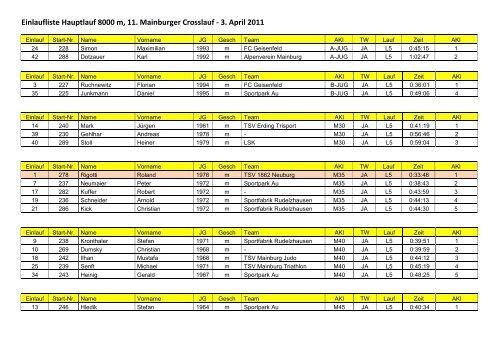 Einlaufliste Hauptlauf 8000 m, 11. Mainburger Crosslauf - 3. April 2011