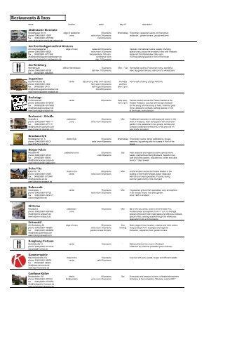 Restaurants englisch 2011