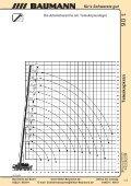 Baumann LTM 1090-4.1 - Page 3