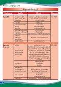 Gyomirtó szerek Készítmény Kultúra Károsító Oldalszám - Page 6