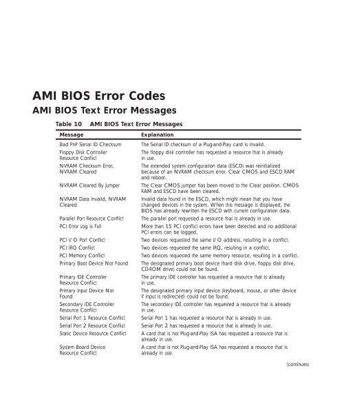 AMI BIOS Error Codes