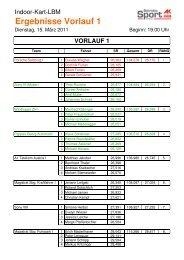 Ergebnisse Vorlauf 1 - AK - Salzburg