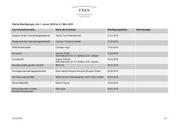 Mutationsliste 1. Quartal 2010