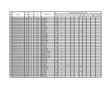 Not Functional Home Light Systems (56 Villages) - JREDA