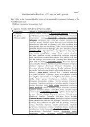 Non-Quarantine Pest List (221 species and 5 genera)