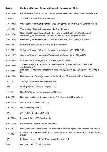 Die Rettungsdienstentwicklung in Hamburg seit dem 1. April