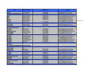 Contact List - Sussex Neighbourhood Watch