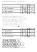 OÖ-M. – U15 - Higra Tischtennis Sport Kinberger, Oberösterreich - Page 5