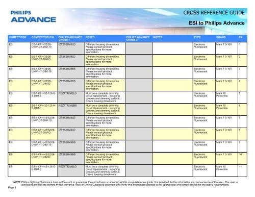 Cross Reference Guide Esi To Philips Advance Lighting