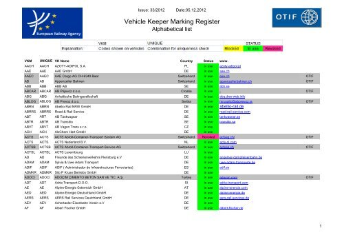 Vehicle Keeper Marking Register Era Europa