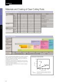 Precision Tools - Nachi - Page 6