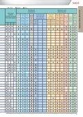 Nachi Katalog Drills 2011.01 - Seite 4