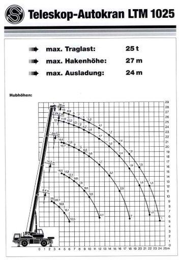 ® Teleskop-Autokran LTM 1025