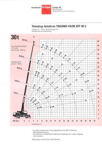 Teleskop-Autokran TADANO-FAUN ATF 30-2 - Frutiger AG