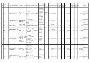 2008 年08 月04 日貿易商機資料
