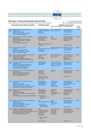Referenzliste offenes Schild - Brochier Spezialtiefbau GmbH