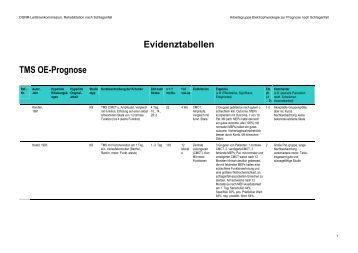 Evidenztabellen TMS OE-Prognose