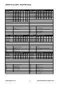 Kopie - Catalogue2007FITnew - CoDan Agentura - Page 3