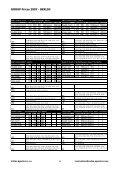 Kopie - Catalogue2007FITnew - CoDan Agentura - Page 5