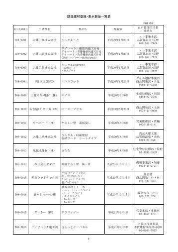調湿建材登録・表示製品一覧表 1