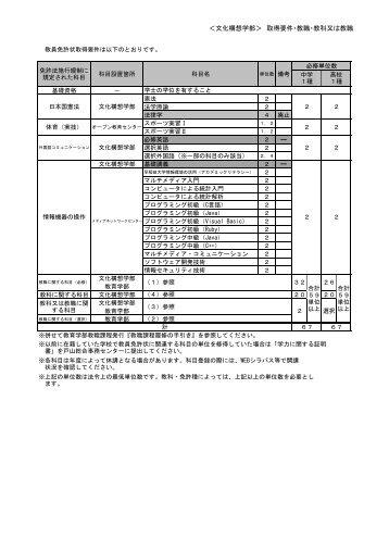 <文化構想学部> 取得要件・教職・教科又は教職 - 早稲田大学