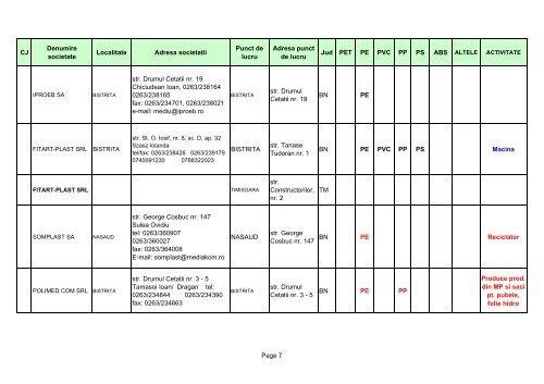 Lista RECICLATORI deseuri mase plastice - Ministerul Economiei
