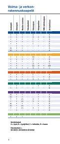 Voima- ja verkon- rakennuskaapelit - Draka - Page 6