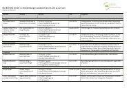 Betrieb und Ansprechpartner - Fördergemeinschaft Ökologischer ...