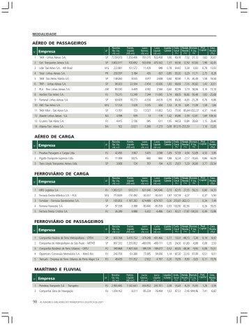 ranking-14 (1).p65 - Revista Transporte Moderno