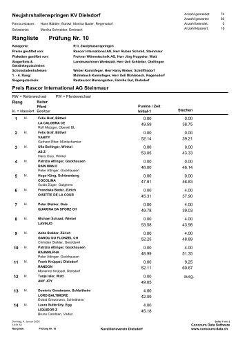 Rangliste mit 1 Stechen - KVD-Kavallerieverein Dielsdorf