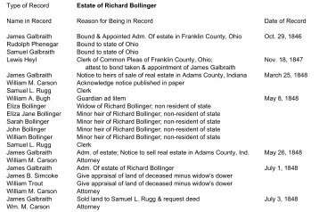 Type of Record Estate of Richard Bollinger Name in ... - RootsWeb
