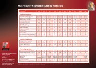 Overview of hotmelt moulding materials - Werner Wirth Systems GmbH