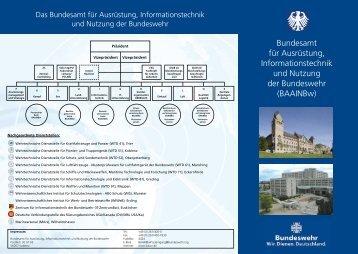 BAAINBw - Ziviler Arbeitgeber Bundeswehr