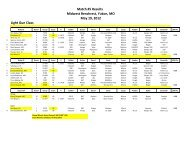 Match #5 Results - International Benchrest Shooters
