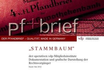 Stammbaum vdp-Mitglieder - Verband deutscher Pfandbriefbanken