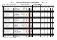 OKV - Einzelmeisterschaften 2012 - SSV Planeta Radebeul eV