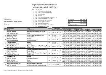 Ergebnisse Obedience Klasse 1 ... - DVG LV Saarland