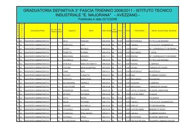 graduatoria ata 3° fascia privacy - ITIS Avezzano