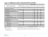 Table 2 ,2 . B EN EFIC IA L U S ES O F IN LA N D S U R FA C E W A ...