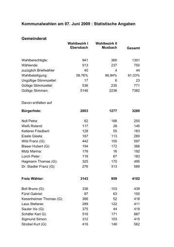 Kommunalwahlen am 07 - Gemeinde Ebersbach-Musbach