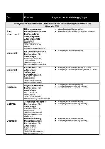 Liste mit den vollständigen Adressen und Ausbildungsgängen