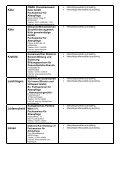 Liste mit den vollständigen Adressen und Ausbildungsgängen - Seite 3