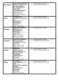 Liste mit den vollständigen Adressen und Ausbildungsgängen - Seite 5