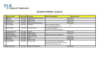 Lista relazioni d'interesse GC