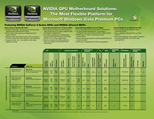 NVIDIA GPU Motherboard Solutions: The Most Flexible Platform for ...