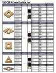 KYOCERA CVD & PVD Coated Carbide Sale - Kyocera Americas - Page 3