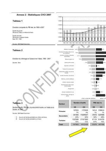 Tableau 1 Tableau 2 Tableau 3 Annexe 2 - Statistiques CVCI 2007