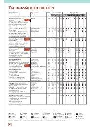 Download Tagungshotels (pdf)