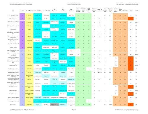 Ferret Food Comparison Chart Rank Order Www Mdferretpaws